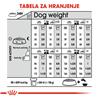 Royal Canin Mini Exigent - 1 kg