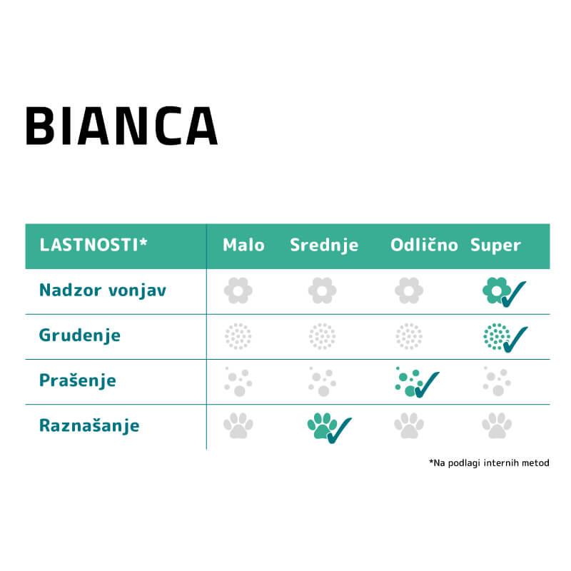 Sanicat posip Bianca