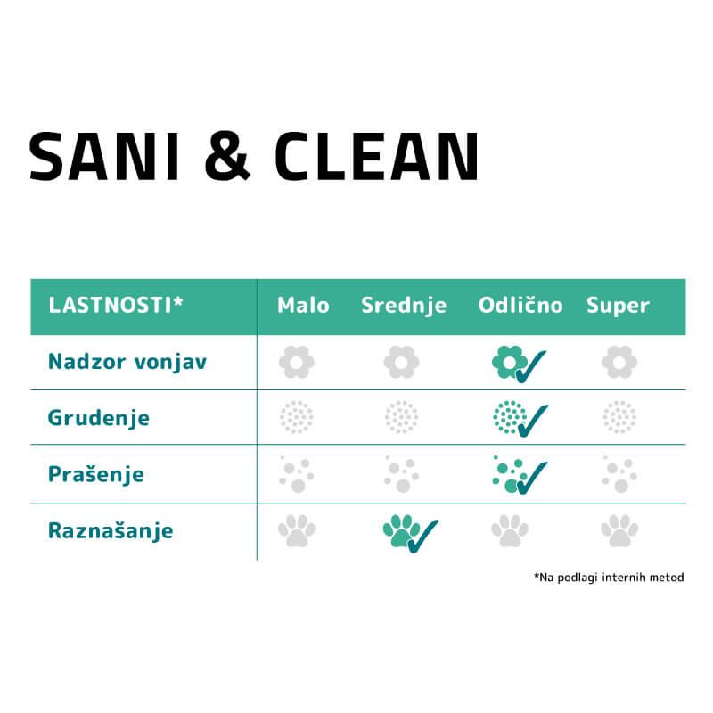 Sanicat posip Sani & Clean Baby Powder